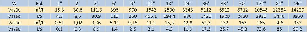 Quadro-de-Capacidades-Calha-Parshall-Hidrometer