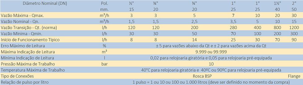 Quadro-de-Capacidade-Hidrometro-Multijato