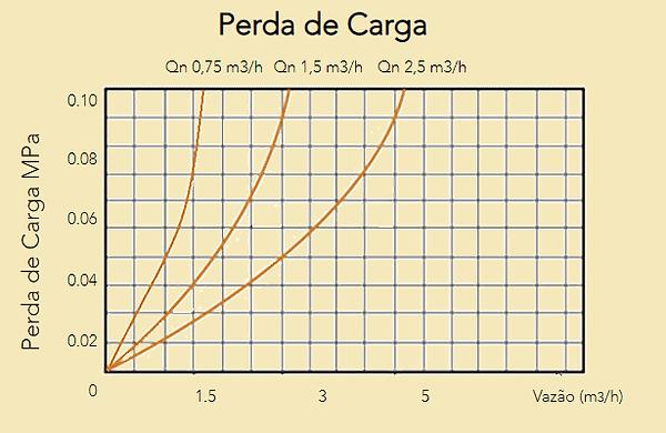 Perda-de-Carga-Hidrometro-U.png