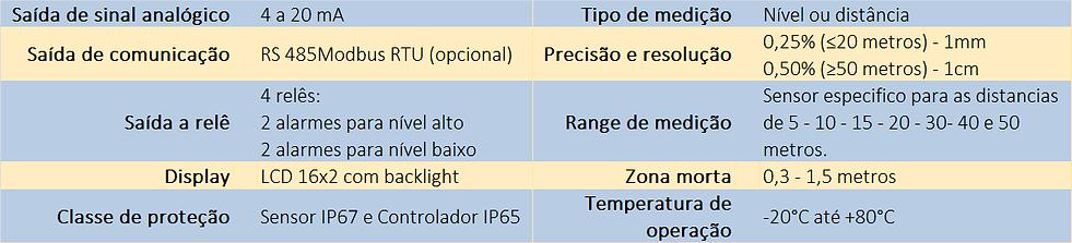 Caracteristicas-Medidor-Ultrassonico