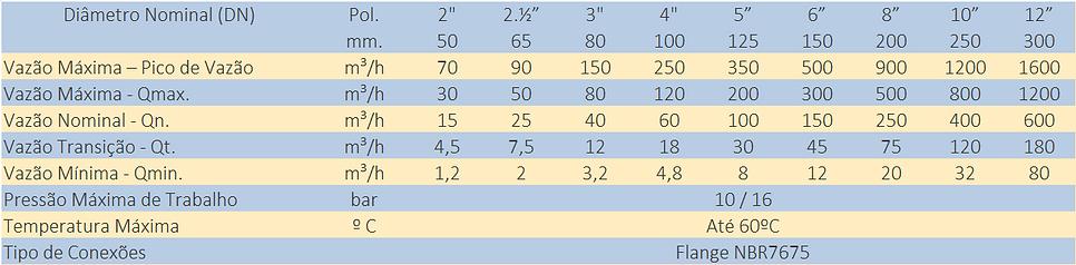 Quadro-de-Capacidade-Hidrometro-Tangencial