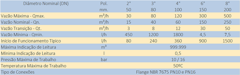 Quadro-de-Capacidade-Hidrometro-Woltmann-Vertical