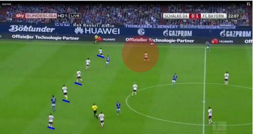 Já na bola coberta o comportamento passa a ser exatamente o oposto. Os jogadores ficam de frente para a bola, com as costas viradas para o gol e movimentam-se para a frente, subindo a ultima linha de defesa.