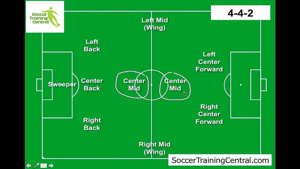 posições do futebol em inglês