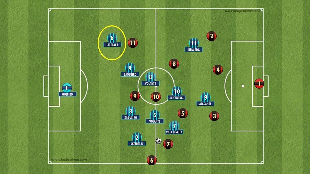 O lateral Esquerdo número 6 da equipe azul está atrás dos zagueiros, com isso  cria-se um espaço para os atacantes explorarem sem estar em impedimento.