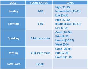 Tabela do TOEFL. Pontuação máxima e nível de inglês atingido