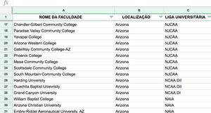 Lista de universidades que iremos fornecer para você com TODOS os detalhes. São mais de 1300 universidades cadastradas em nosso banco de dados! Estudar nos Estados Unidos ficou mais fácil e mais barato.