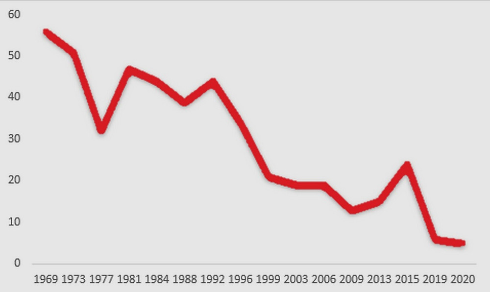 A chart of the seats held by the Israeli Labor party over the years, showcasing the party's decline By Gibzit - Own work [CC BY-SA 4.0] via Wikimedia
