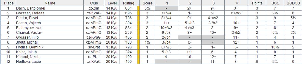 Výsledky 1. cyklus.png