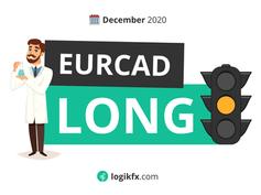 EURCAD Trade Idea (Dec, 2020) We're WAITING!