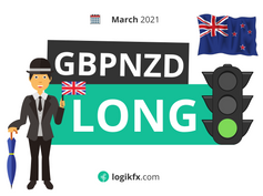 GBPNZD Forecast Bullish (Mar, 2021) - The Pandemic Pound Recovery?