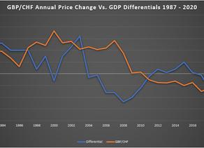 COVID-19 influence on FX & Stocks