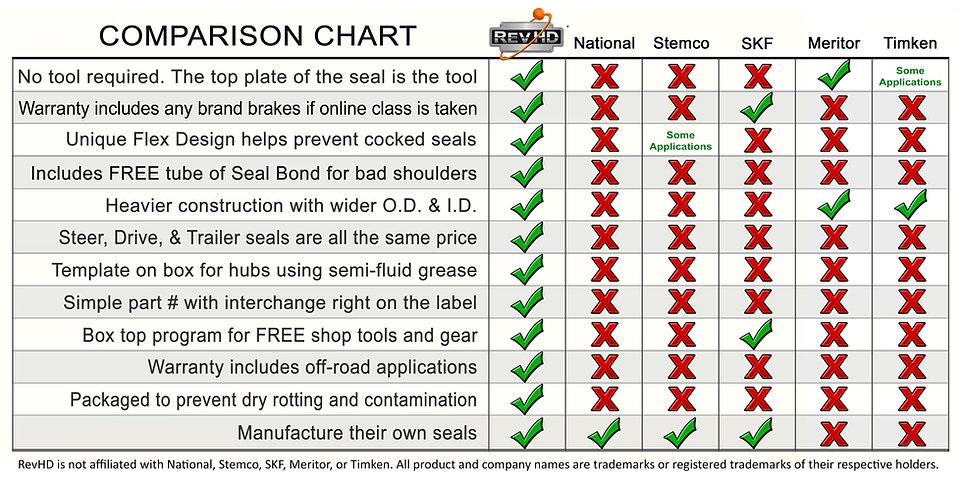 Wheel Seal Comparison Chart.jpg
