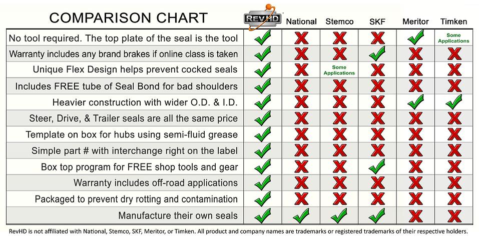 Wheel Seal Comparison Chart 07012021.png