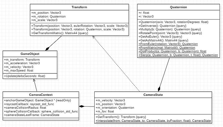 CameraSystem ClassDiagram-I.PNG