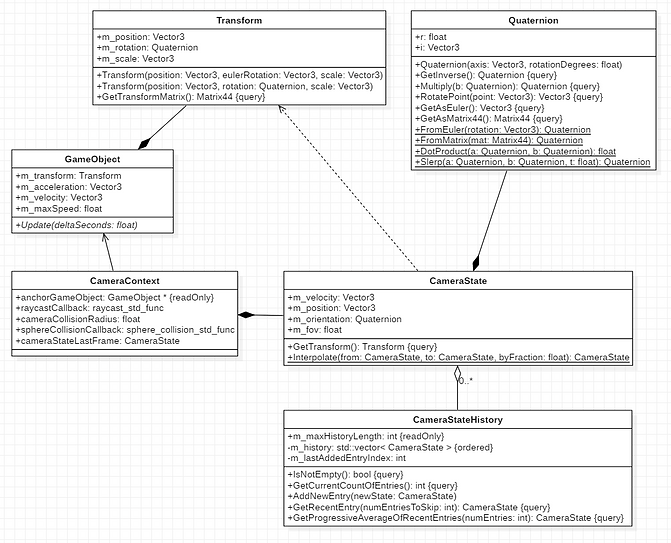 Class Diagram - Camera System Context.PN