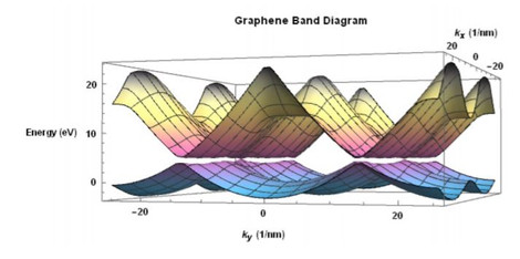 Optical Illusions: Studying the Electronic Bandgaps of Graphene