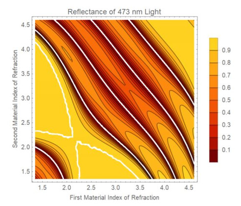Tuning the Wavelength-specific Transmittance and Reflectance of a Periodic Dielectric Stack