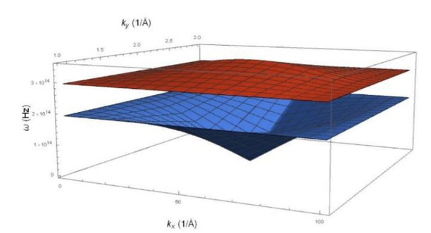 Modelling a 2D diatomic lattice to visualize the elastic bandgap in sound-cancelling materials