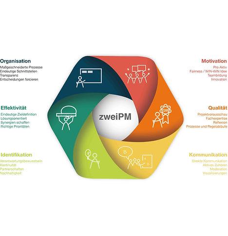 Projektmanagement Beratung Schulung zweiPM Organisation Effektivität Identifikation Motivation Qualität Kommunikation
