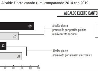 ELECCIONES SECCIONALES DEL 2019 EN CANTONES RURALES: consolidación de la forma de alianza electoral