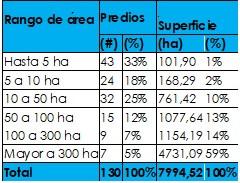 Diagnóstico de la tenencia de la tierra en Pedro Moncayo.