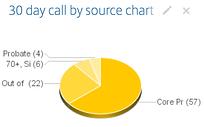 Real Estate Investment Call Data via Podio, Globiflow & Callrail