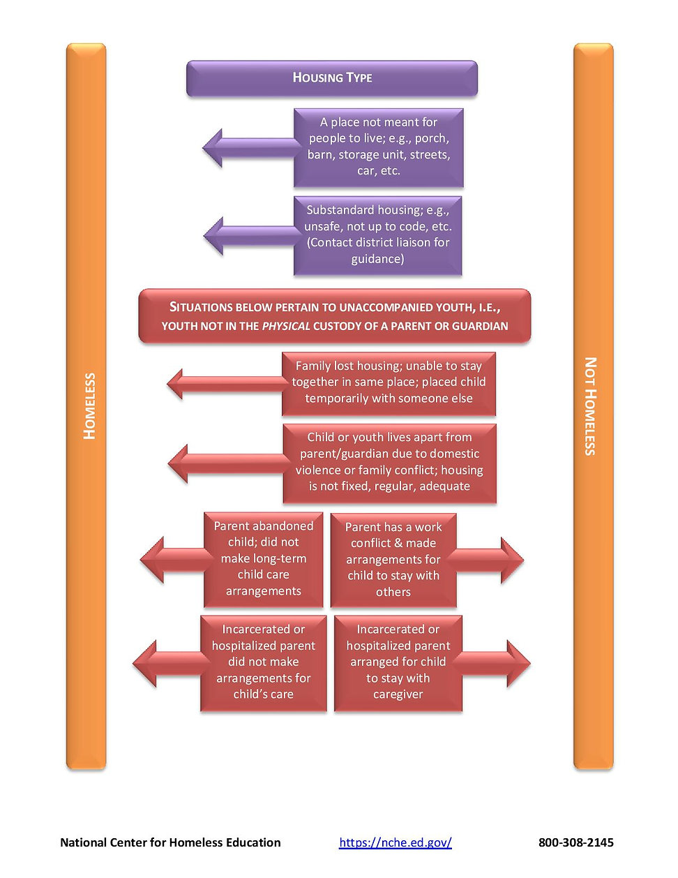 NCHE-Eligibility-Flowchart-page-002.jpg