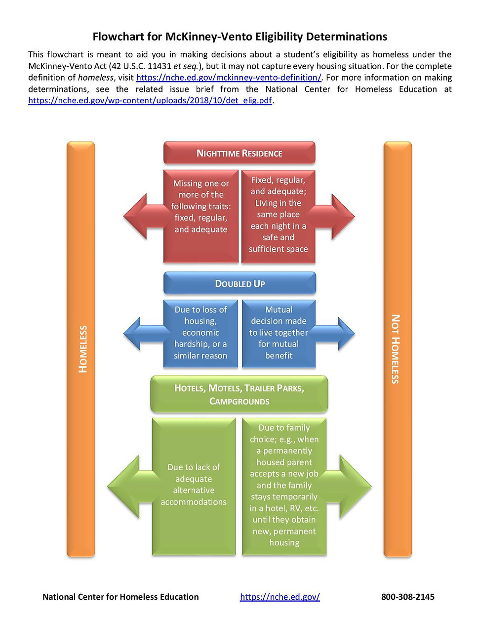 NCHE-Eligibility-Flowchart-page-001.jpg