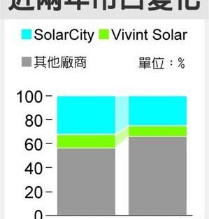 美太陽能板租賃業 罩烏雲