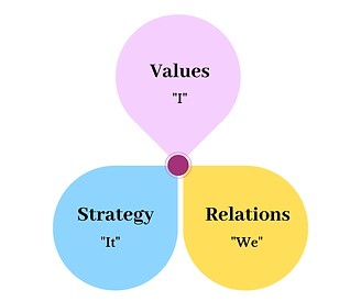 Values Relations Strategy _ MQ Learning