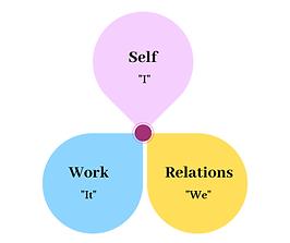 Self Relations Work Framework