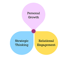 Personal Relational Strategic-2.png