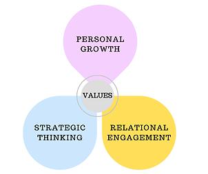 Personal Relational Strategic-3-2.png