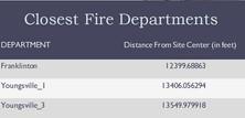 Fire Department Proximity Report