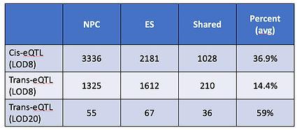 ES NPC eQTL shared.jpg