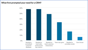 diagram, what first prompted your need for a CRM?