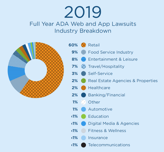 2019 ADA Website Lawsuit Industry Breakdown
