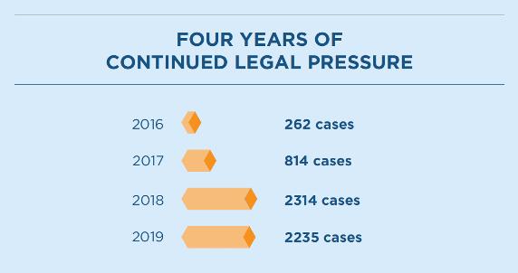 Number of Website ADA Lawsuits