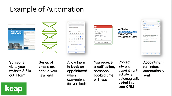 Keap Example of Marketing Automation Ima