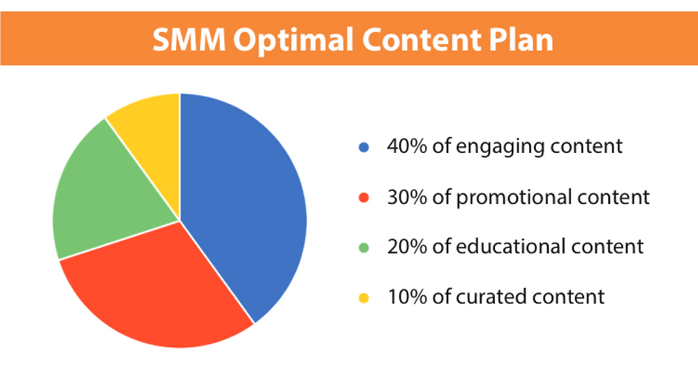 social media marketing optimal content plan