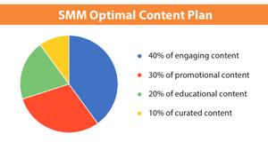 social media marketing optimal content plan