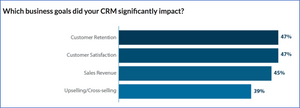 diagram, which business goals did your CRM impact?