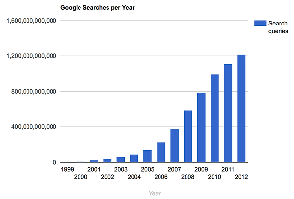 Google Searches per Year-image-7-26-18.p