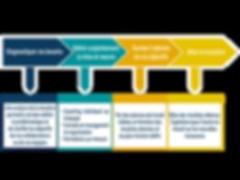 Notre démarche s'articule autour de 4 axes : diagnostiquer vos besoins, définir conjointement sa mise en oeuvre, faciliter l'atteinte de votre objectif, évaluer les résultats et capitaliser pour l'avenir.