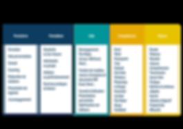 Nos domaines d'intervention : formation informatique standards ou sur-mesure, initiation ou perfectionnement, aide personnalisée, conseil, élaboration de solution, File Maker, One Note, Acrobat, Suite office Microsoft, Windows, Adobe.