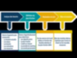 Notre démarche s'articule autour de 4 axes : analyse des besoins, définition du plan d'action, réalisation et suivi, bilan et évolution