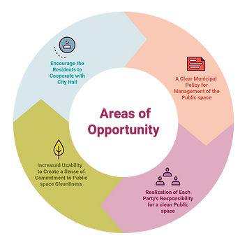 מפת ההזדמנויות ניקיון המרחב הציבורי- באנ