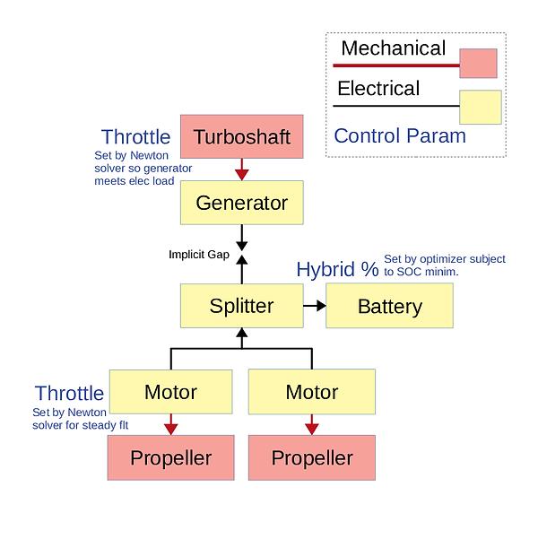 Example-of-a-twin-motor-series-hybrid-el