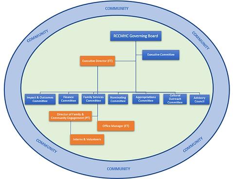 Org Chart 2019